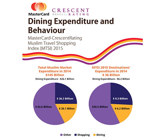 Dining Expenditure and Behaviour